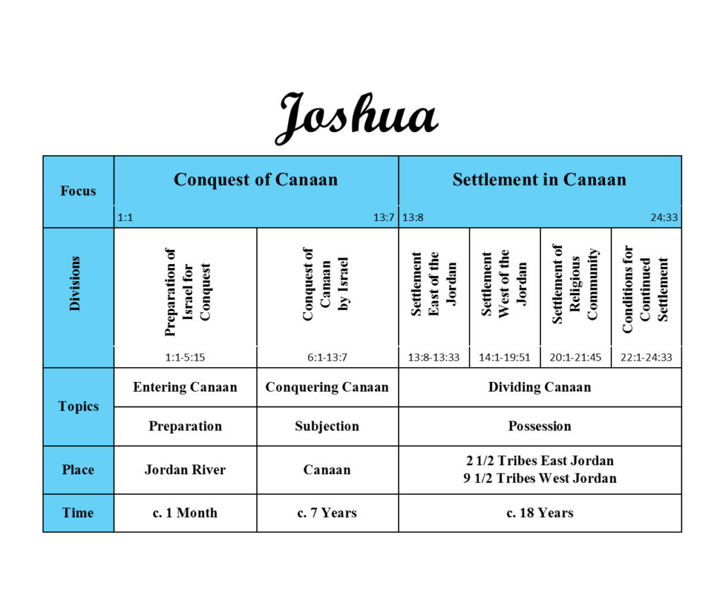 Overview of Joshua